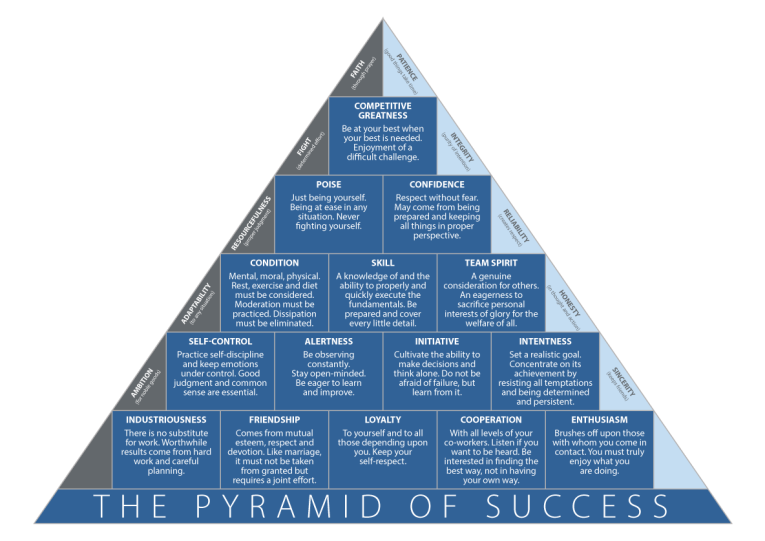 John-Wooden-Pyramid-of-Success